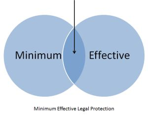 Minimum Effective Legal Protection